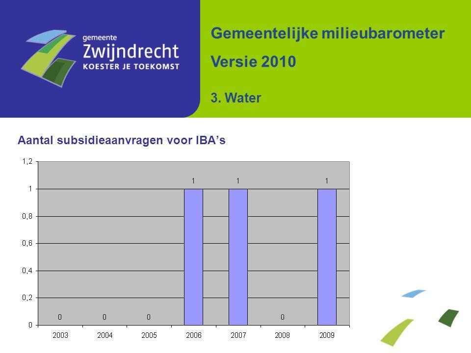 Aantal subsidieaanvragen voor IBA's Gemeentelijke milieubarometer Versie 2010 3. Water