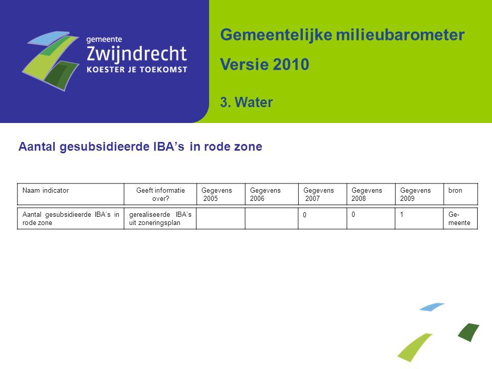Aantal gesubsidieerde IBA's in rode zone Gemeentelijke milieubarometer Versie 2010 3.