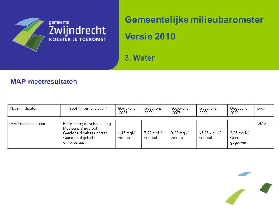 MAP-meetresultaten Gemeentelijke milieubarometer Versie 2010 3. Water Naam indicatorGeeft informatie over?Gegevens 2005 Gegevens 2006 Gegevens 2007 Ge