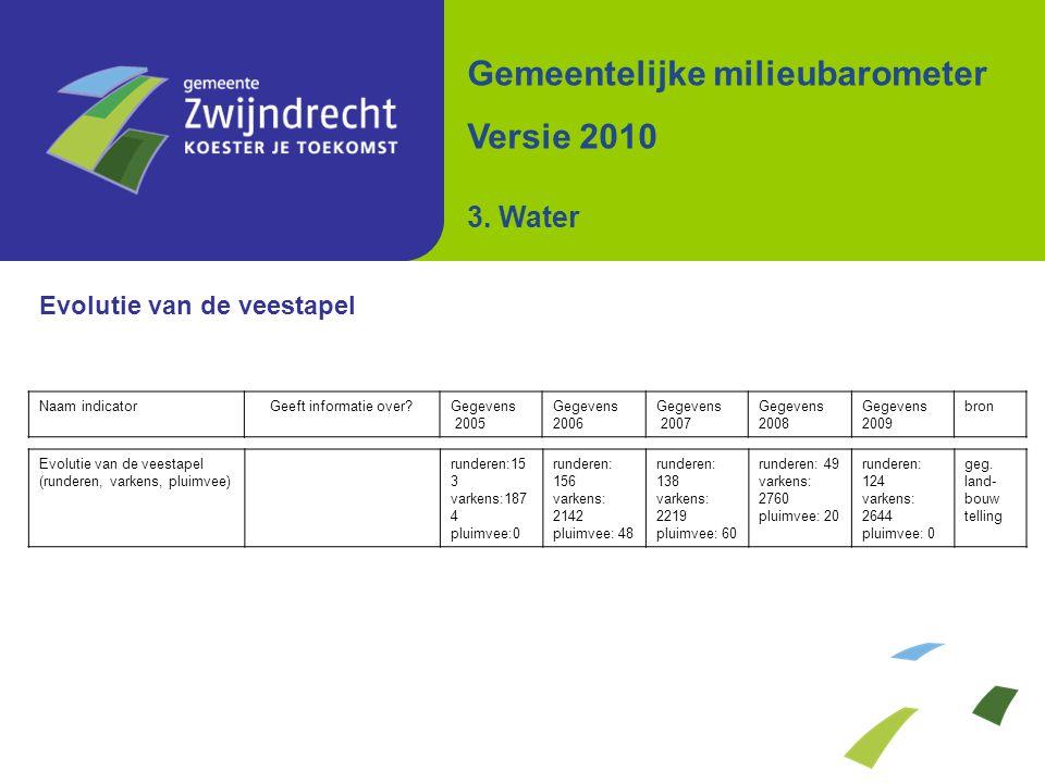 Evolutie van de veestapel Gemeentelijke milieubarometer Versie 2010 3. Water Naam indicatorGeeft informatie over?Gegevens 2005 Gegevens 2006 Gegevens