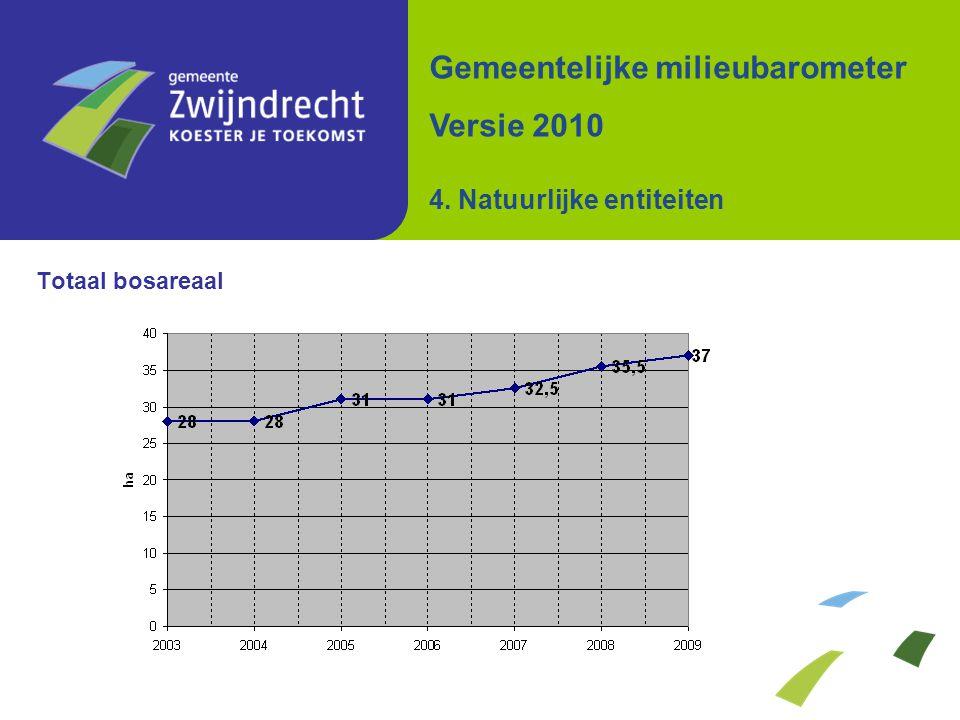 Totaal bosareaal Gemeentelijke milieubarometer Versie 2010 4. Natuurlijke entiteiten
