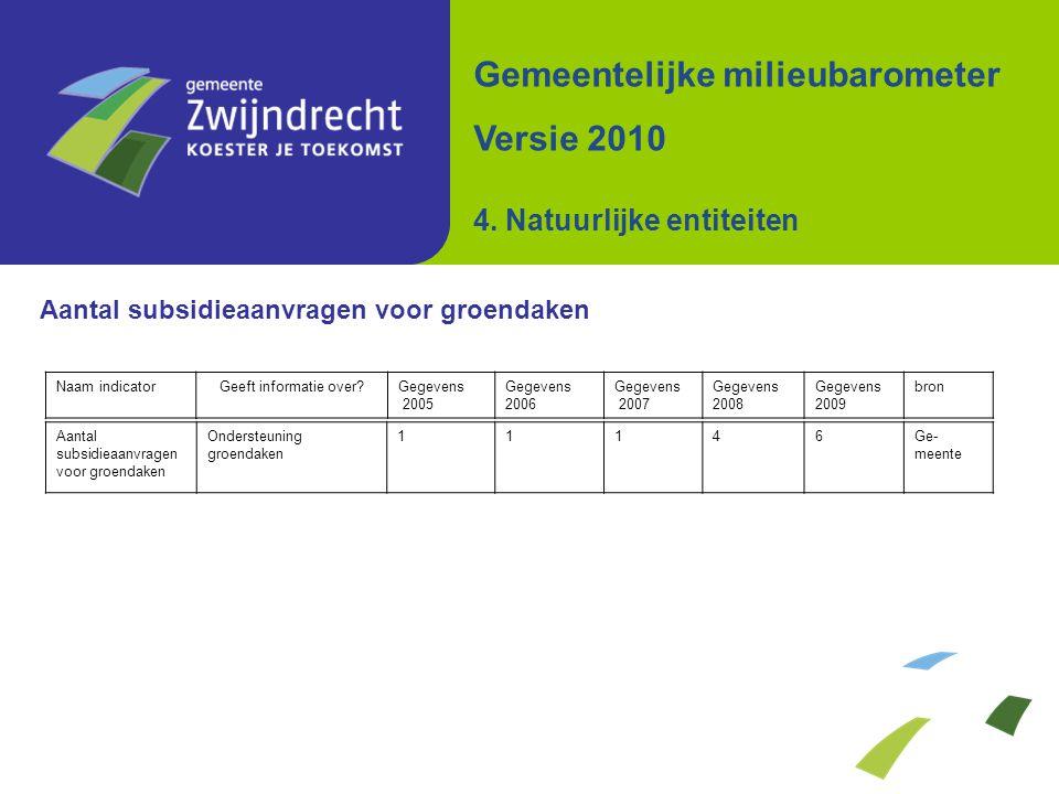 Aantal subsidieaanvragen voor groendaken Gemeentelijke milieubarometer Versie 2010 4. Natuurlijke entiteiten Aantal subsidieaanvragen voor groendaken