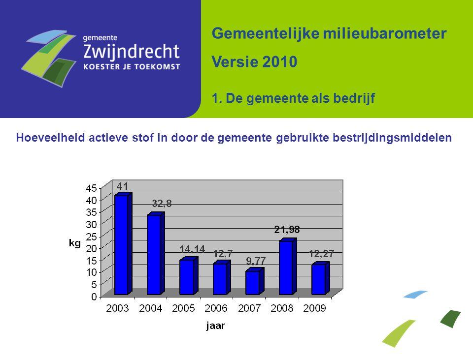 Hoeveelheid actieve stof in door de gemeente gebruikte bestrijdingsmiddelen Gemeentelijke milieubarometer Versie 2010 1. De gemeente als bedrijf