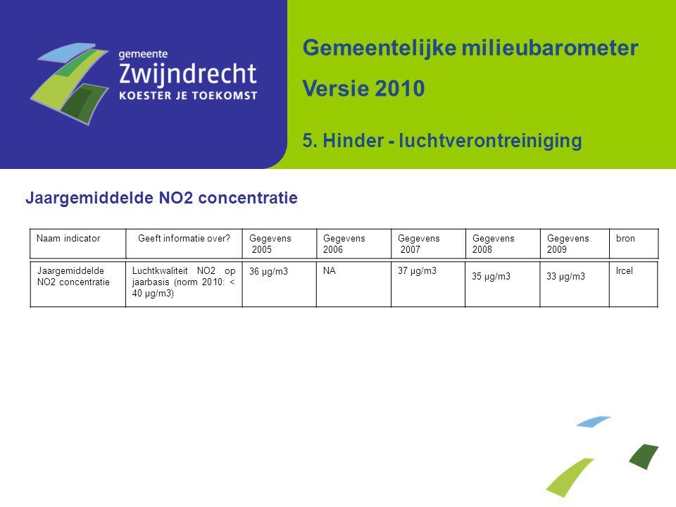 Jaargemiddelde NO2 concentratie Gemeentelijke milieubarometer Versie 2010 5. Hinder - luchtverontreiniging Naam indicatorGeeft informatie over?Gegeven
