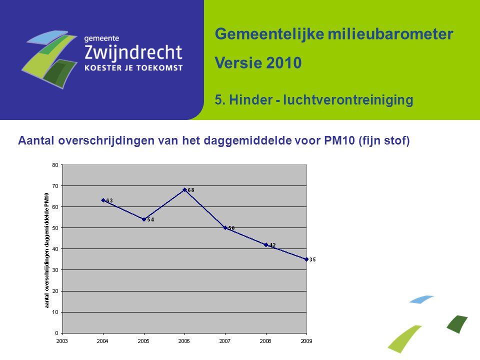 Aantal overschrijdingen van het daggemiddelde voor PM10 (fijn stof) Gemeentelijke milieubarometer Versie 2010 5. Hinder - luchtverontreiniging
