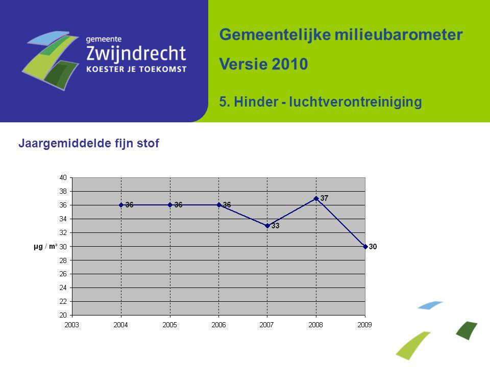 Jaargemiddelde fijn stof Gemeentelijke milieubarometer Versie 2010 5. Hinder - luchtverontreiniging