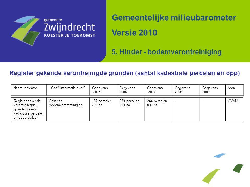 Register gekende verontreinigde gronden (aantal kadastrale percelen en opp) Gemeentelijke milieubarometer Versie 2010 5. Hinder - bodemverontreiniging