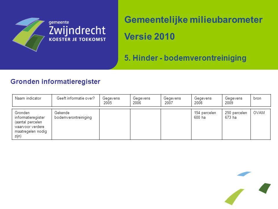 Gronden informatieregister Gemeentelijke milieubarometer Versie 2010 5. Hinder - bodemverontreiniging Naam indicatorGeeft informatie over?Gegevens 200