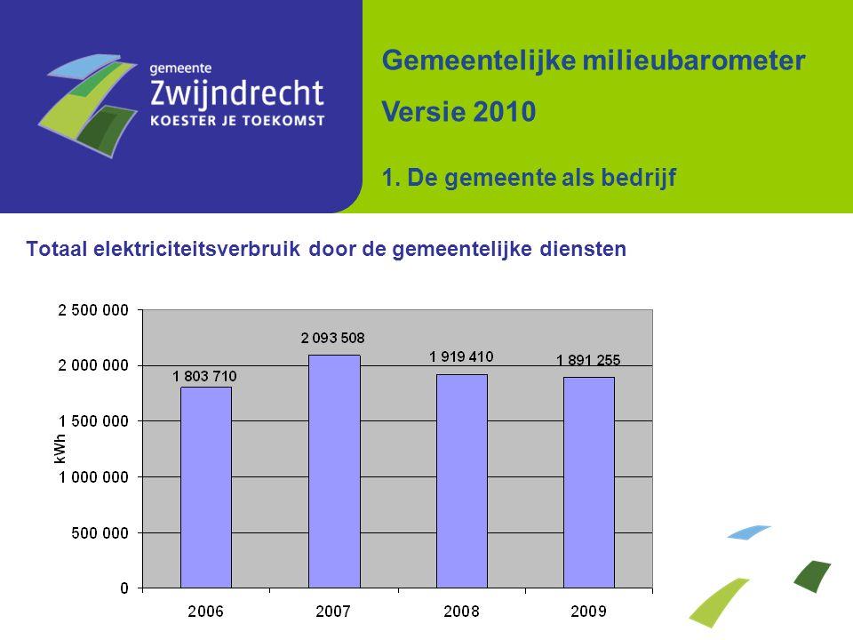 Totaal aardgasverbruik door de gemeentelijke diensten Gemeentelijke milieubarometer Versie 2010 1.
