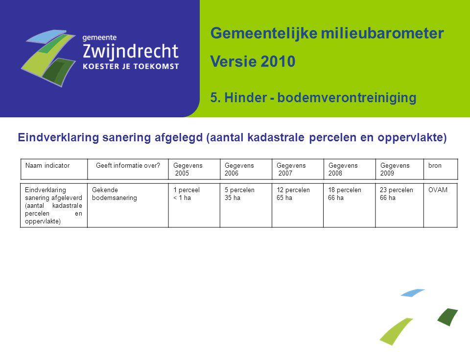 Eindverklaring sanering afgelegd (aantal kadastrale percelen en oppervlakte) Gemeentelijke milieubarometer Versie 2010 5. Hinder - bodemverontreinigin