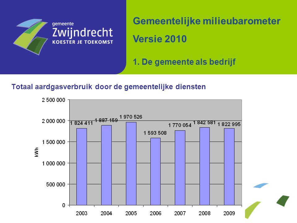 Totaal aardgasverbruik door de gemeentelijke diensten Gemeentelijke milieubarometer Versie 2010 1. De gemeente als bedrijf