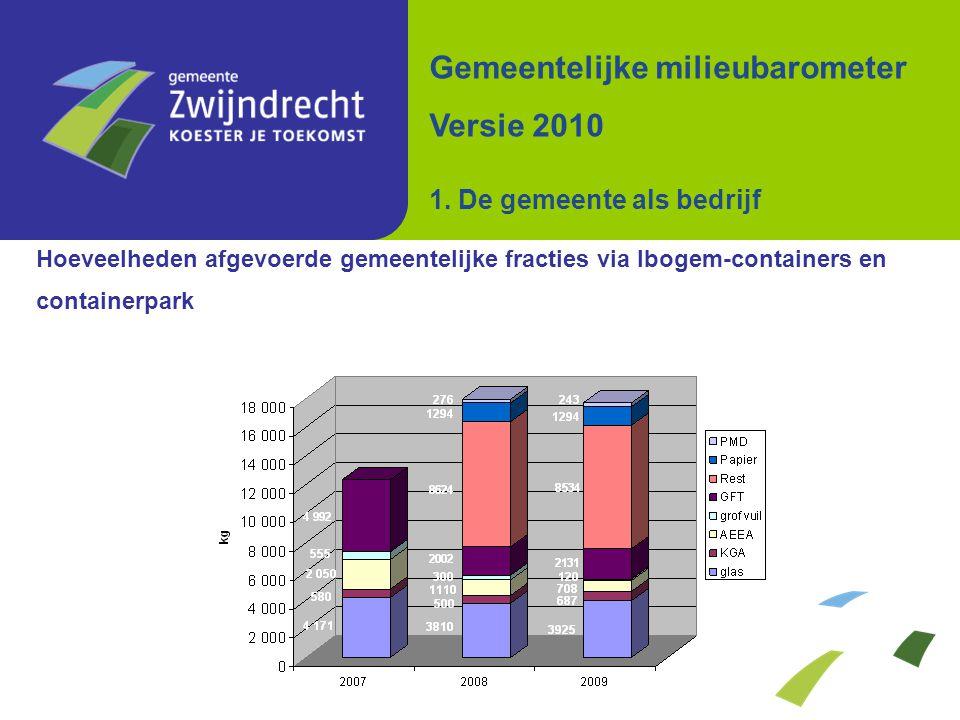 Hoeveelheden afgevoerde gemeentelijke fracties via Ibogem-containers en containerpark Gemeentelijke milieubarometer Versie 2010 1. De gemeente als bed