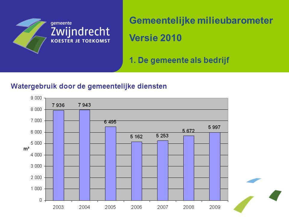 Leidingwaterverbruik per inwoner Gemeentelijke milieubarometer Versie 2010 3. Water