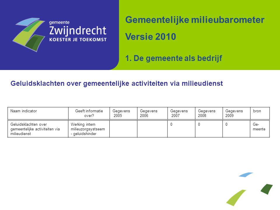 Geluidsklachten over gemeentelijke activiteiten via milieudienst Naam indicatorGeeft informatie over? Gegevens 2005 Gegevens 2006 Gegevens 2007 Gegeve