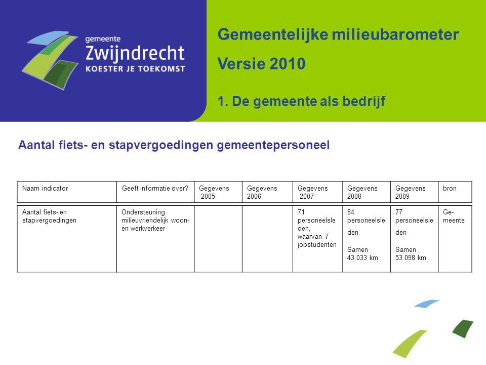 Aantal subsidieaanvragen zonnepanelen Gemeentelijke milieubarometer Versie 2010 7. Energie