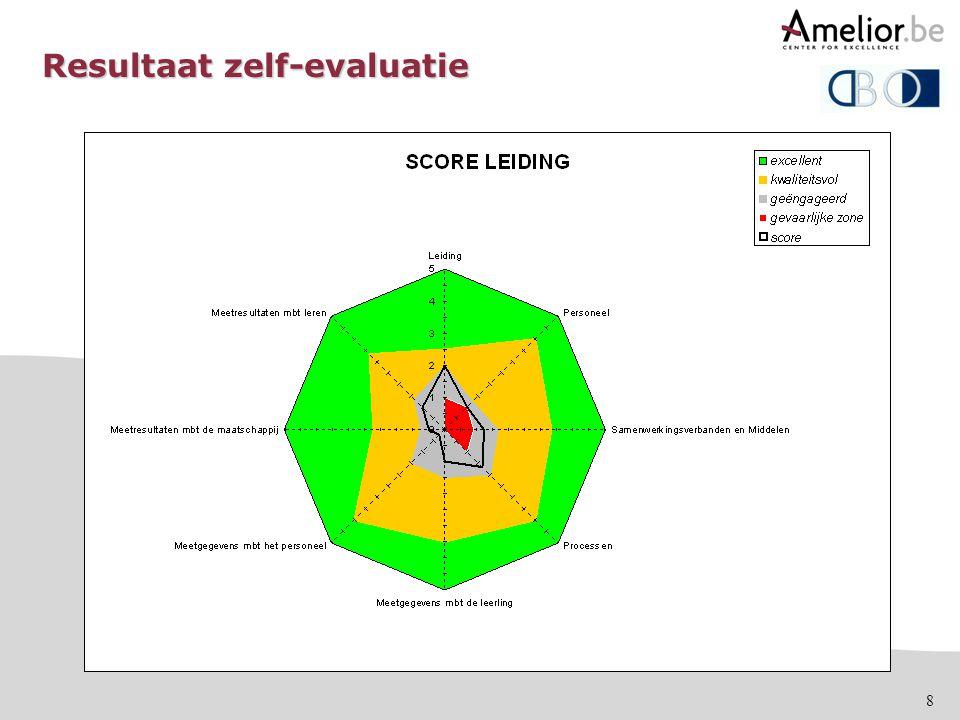 8 Resultaat zelf-evaluatie