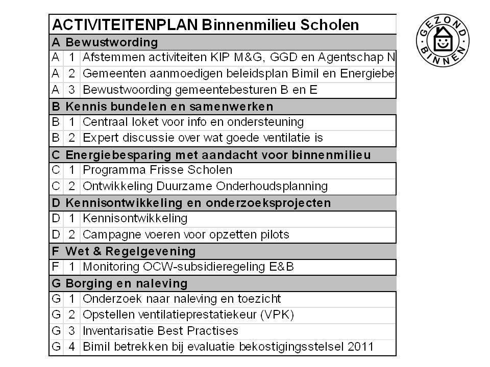 Concrete hulpmiddelen -Programma van Eisen Frisse scholen -Frisse Scholen Toets -Handreiking Verduurzamen Meerjarenonderhoudplan (Duurzaam MOP) -Ventilatie Prestatiekeuring (VPL) -Website