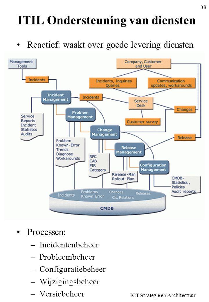 ITIL Ondersteuning van diensten •Reactief: waakt over goede levering diensten •Meer intern gericht •Processen: –Incidentenbeheer –Probleembeheer –Conf