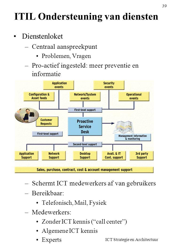 ITIL Ondersteuning van diensten •Dienstenloket –Centraal aanspreekpunt •Problemen, Vragen –Pro-actief ingesteld: meer preventie en informatie –Schermt