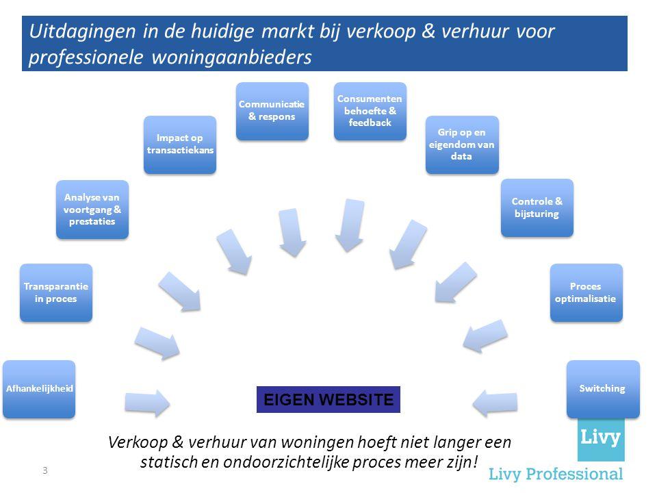 Uitdagingen in de huidige markt bij verkoop & verhuur voor professionele woningaanbieders. Afhankelijkheid Transparantie in proces Analyse van voortga