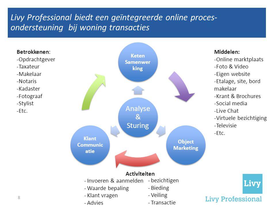 Livy Professional biedt een geïntegreerde online proces- ondersteuning bij woning transacties Analyse & Sturing Keten Samenwer king Object Marketing Klant Communic atie Betrokkenen: -Opdrachtgever -Taxateur -Makelaar -Notaris -Kadaster -Fotograaf -Stylist -Etc.