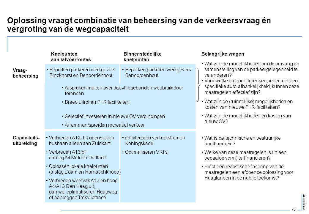 12 Document 2e fase Oplossing vraagt combinatie van beheersing van de verkeersvraag én vergroting van de wegcapaciteit Vraag- beheersing Capaciteits-
