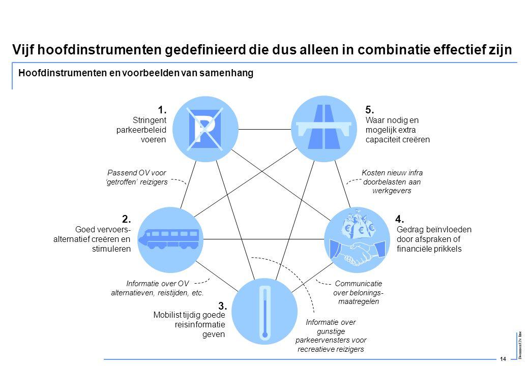 14 Document 2e fase Vijf hoofdinstrumenten gedefinieerd die dus alleen in combinatie effectief zijn Stringent parkeerbeleid voeren Goed vervoers- alte