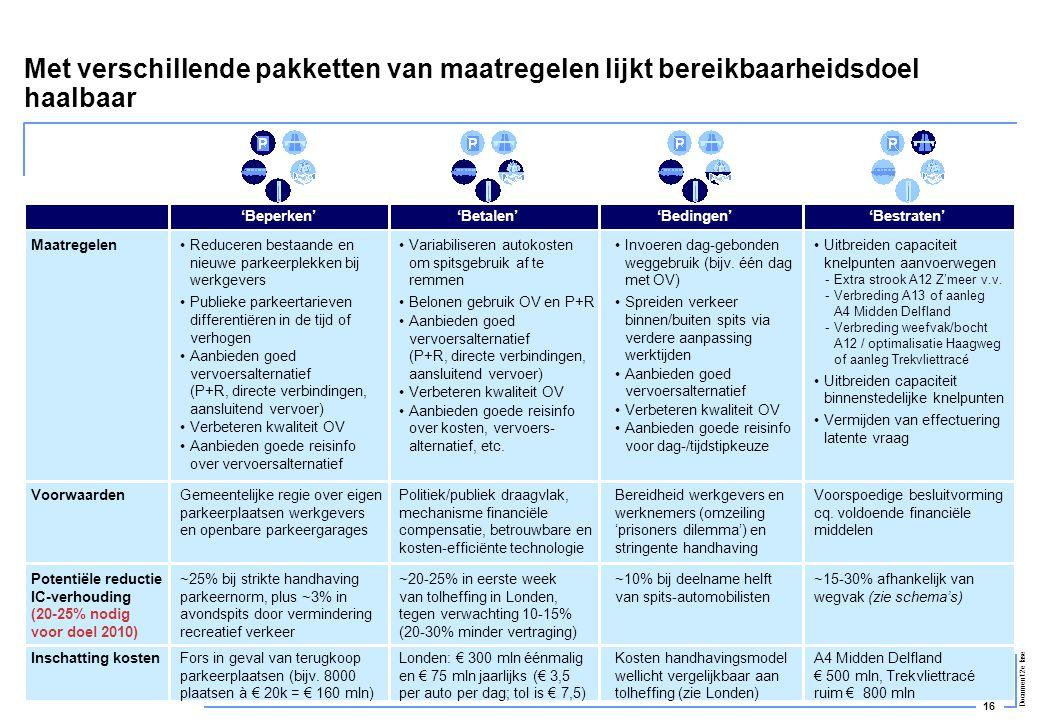 16 Document 2e fase Met verschillende pakketten van maatregelen lijkt bereikbaarheidsdoel haalbaar Maatregelen Voorwaarden Potentiële reductie IC-verh
