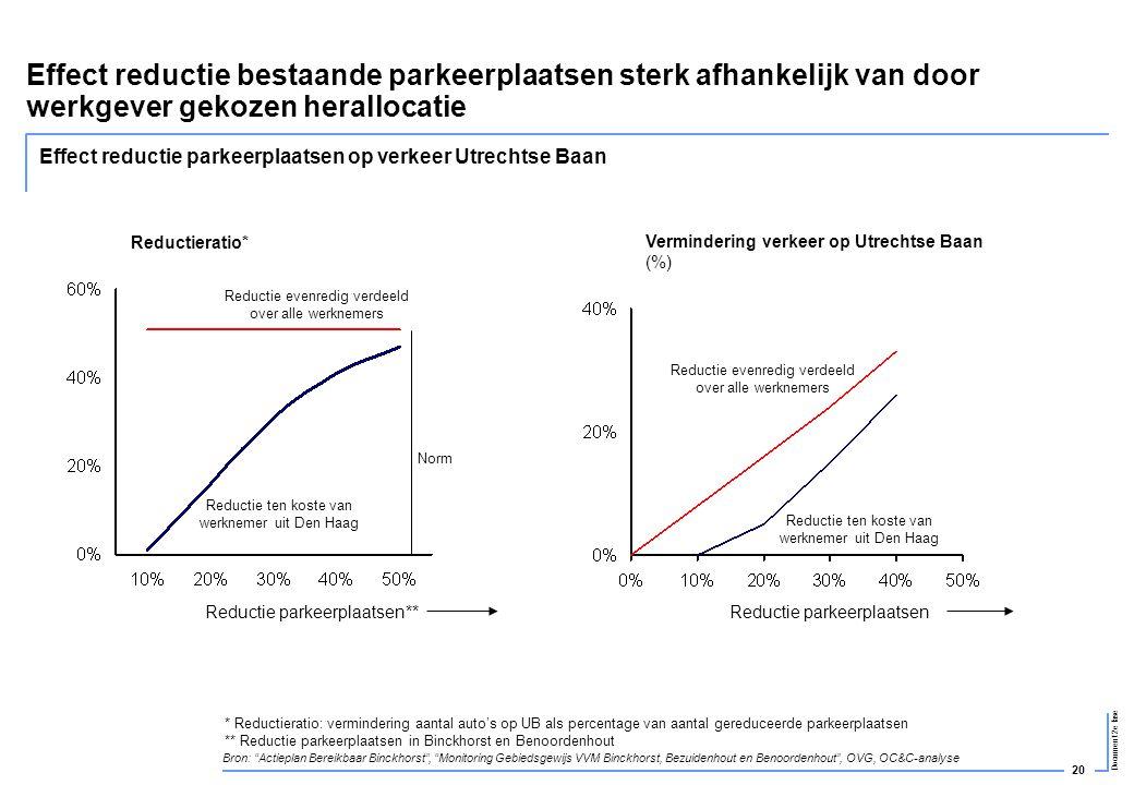 20 Document 2e fase Effect reductie bestaande parkeerplaatsen sterk afhankelijk van door werkgever gekozen herallocatie Effect reductie parkeerplaatse
