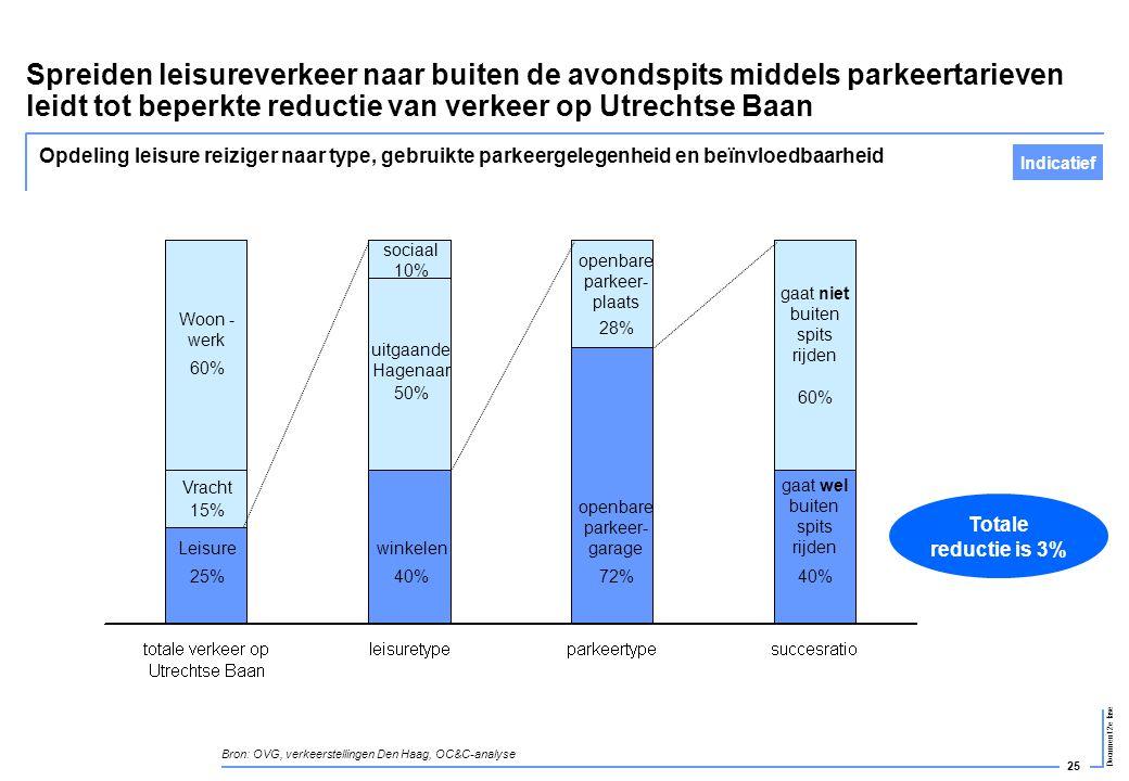 25 Document 2e fase uitgaande Hagenaar Spreiden leisureverkeer naar buiten de avondspits middels parkeertarieven leidt tot beperkte reductie van verke