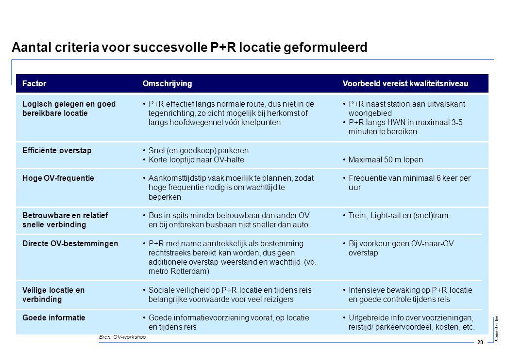 28 Document 2e fase Aantal criteria voor succesvolle P+R locatie geformuleerd FactorOmschrijvingVoorbeeld vereist kwaliteitsniveau Logisch gelegen en