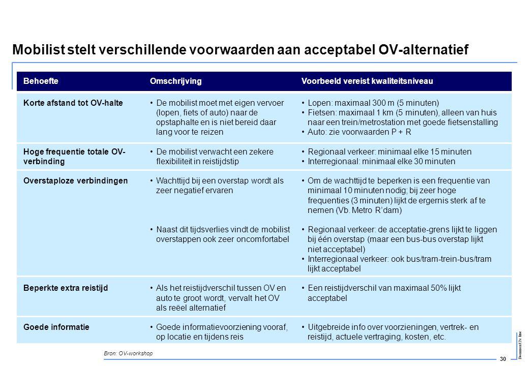 30 Document 2e fase Mobilist stelt verschillende voorwaarden aan acceptabel OV-alternatief BehoefteOmschrijvingVoorbeeld vereist kwaliteitsniveau Kort