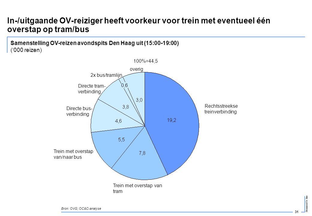 31 Document 2e fase In-/uitgaande OV-reiziger heeft voorkeur voor trein met eventueel één overstap op tram/bus Bron: OVG; OC&C-analyse Samenstelling O