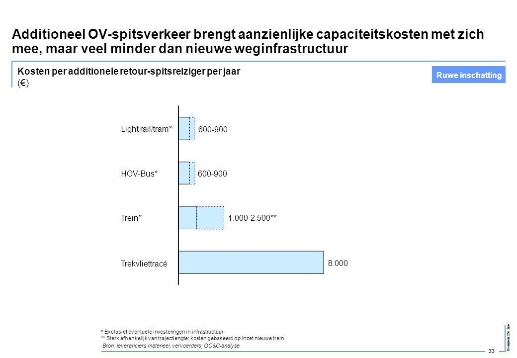 33 Document 2e fase Additioneel OV-spitsverkeer brengt aanzienlijke capaciteitskosten met zich mee, maar veel minder dan nieuwe weginfrastructuur Ligh
