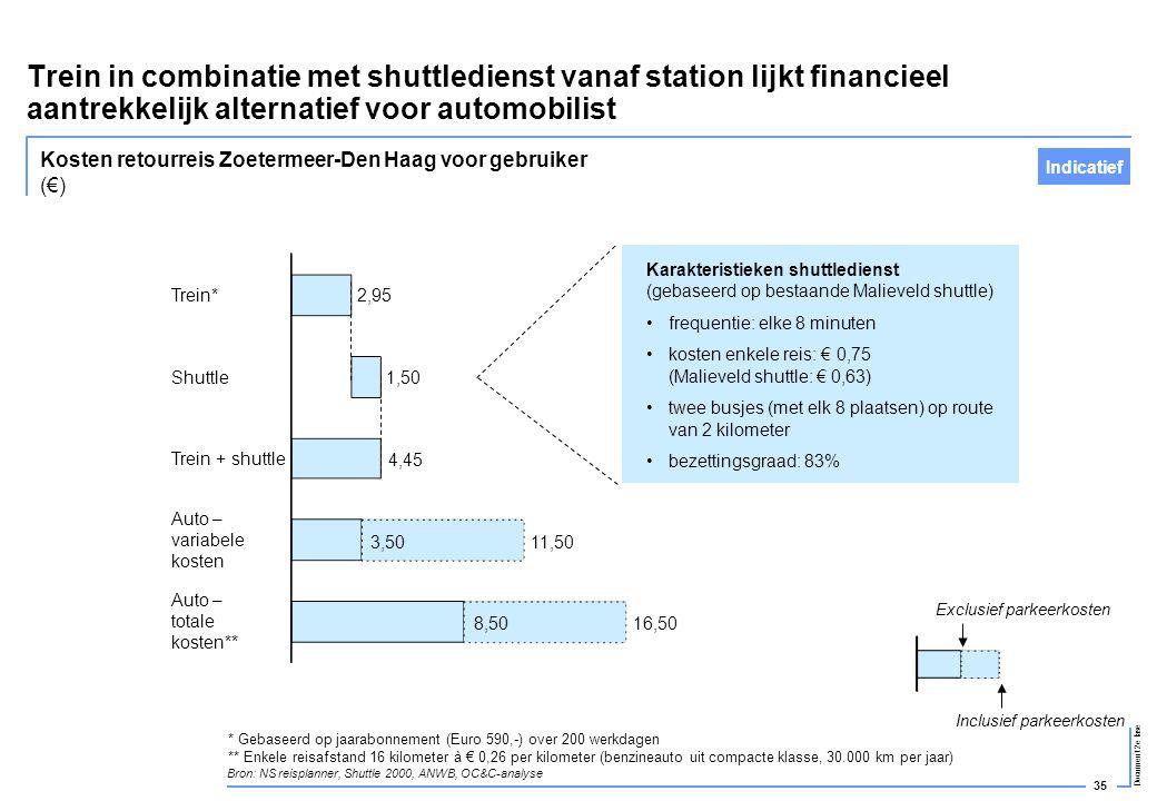 35 Document 2e fase Trein in combinatie met shuttledienst vanaf station lijkt financieel aantrekkelijk alternatief voor automobilist Trein* Shuttle Tr