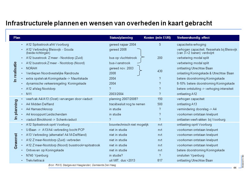 44 Document 2e fase Infrastructurele plannen en wensen van overheden in kaart gebracht •A12 Spitsstrook afrit Voorburg •A12 Verbreding Bleiswijk - Gou