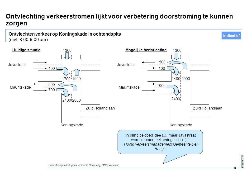 48 Document 2e fase Ontvlechting verkeerstromen lijkt voor verbetering doorstroming te kunnen zorgen Ontvlechten verkeer op Koningskade in ochtendspit