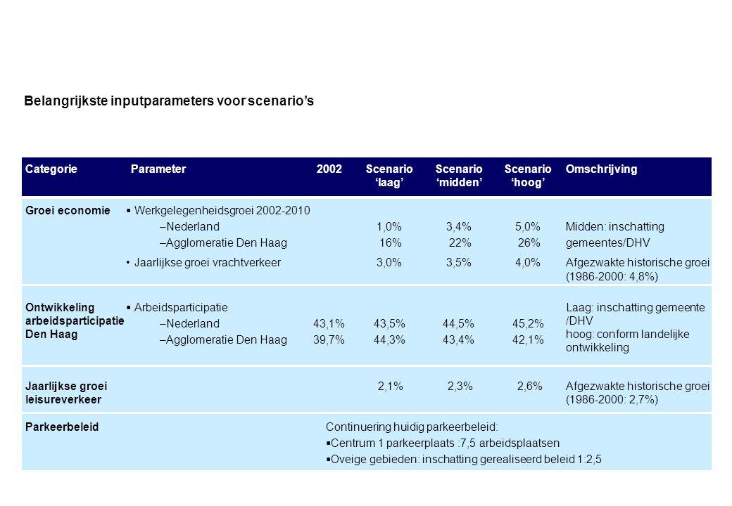 Belangrijkste inputparameters voor scenario's Groei economie  Werkgelegenheidsgroei 2002-2010 –Nederland –Agglomeratie Den Haag •Jaarlijkse groei vra