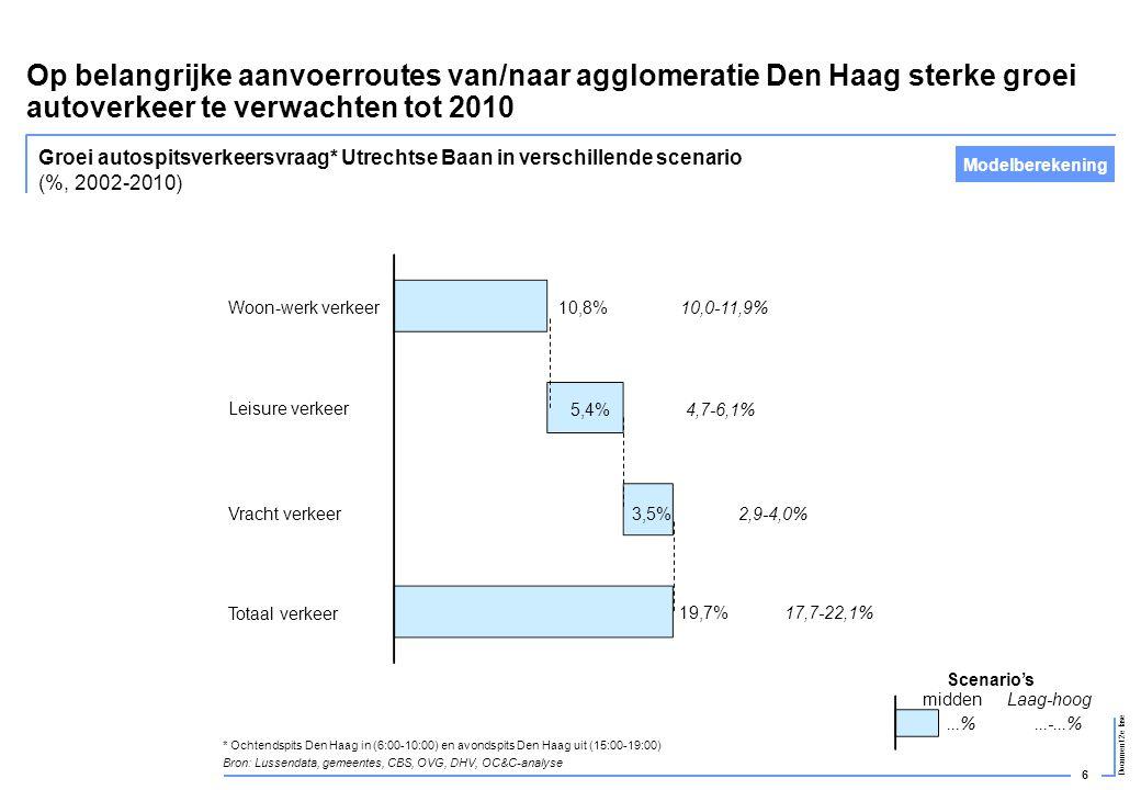 6 Document 2e fase Op belangrijke aanvoerroutes van/naar agglomeratie Den Haag sterke groei autoverkeer te verwachten tot 2010 Woon-werk verkeer10,8%