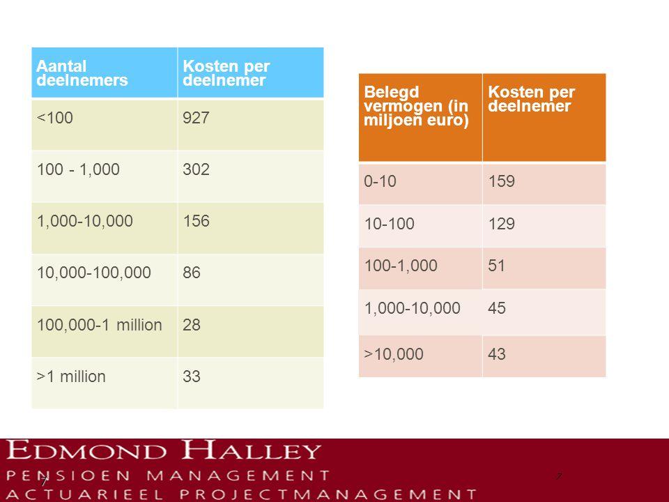 7 Aantal deelnemers Kosten per deelnemer <100927 100 - 1,000302 1,000-10,000156 10,000-100,00086 100,000-1 million28 >1 million33 Belegd vermogen (in miljoen euro) Kosten per deelnemer 0-10159 10-100129 100-1,00051 1,000-10,00045 >10,00043 7