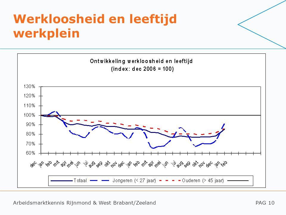 Arbeidsmarktkennis Rijnmond & West Brabant/ZeelandPAG 10 Werkloosheid en leeftijd werkplein