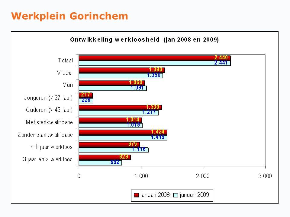Werkplein Gorinchem