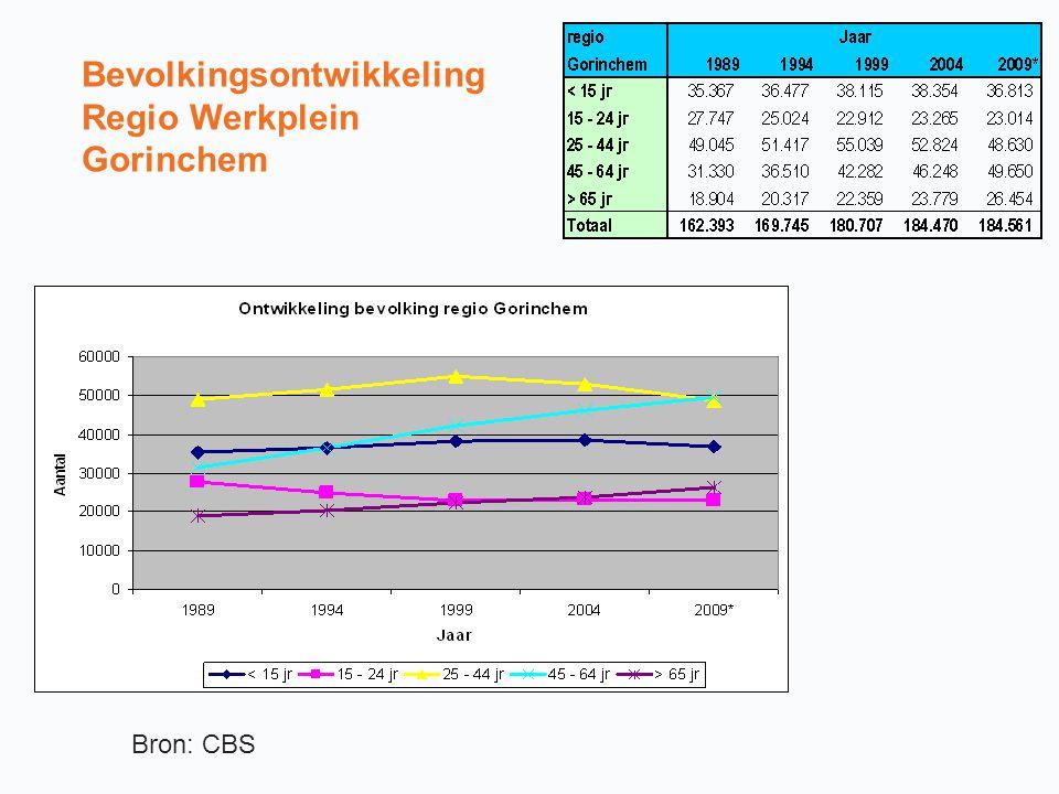 Bevolkingsontwikkeling Regio Werkplein Gorinchem Bron: CBS