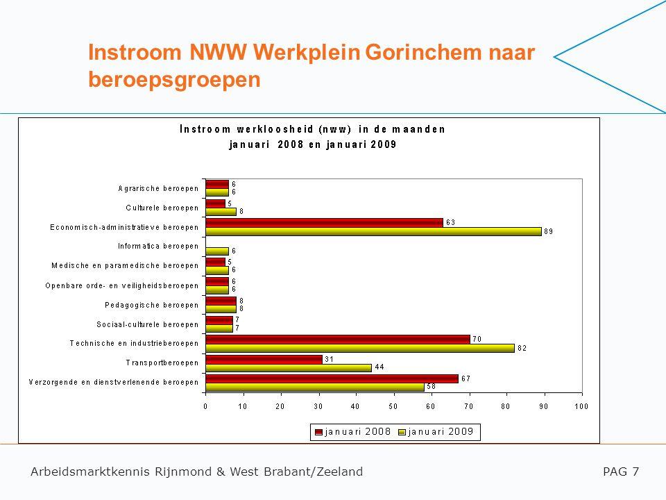 Arbeidsmarktkennis Rijnmond & West Brabant/ZeelandPAG 8 Werkplein Gorinchem naar gemeente