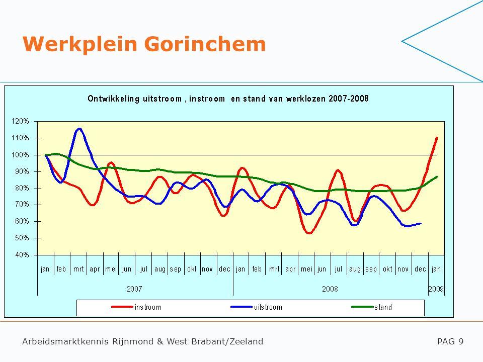 Arbeidsmarktkennis Rijnmond & West Brabant/ZeelandPAG 9 Werkplein Gorinchem