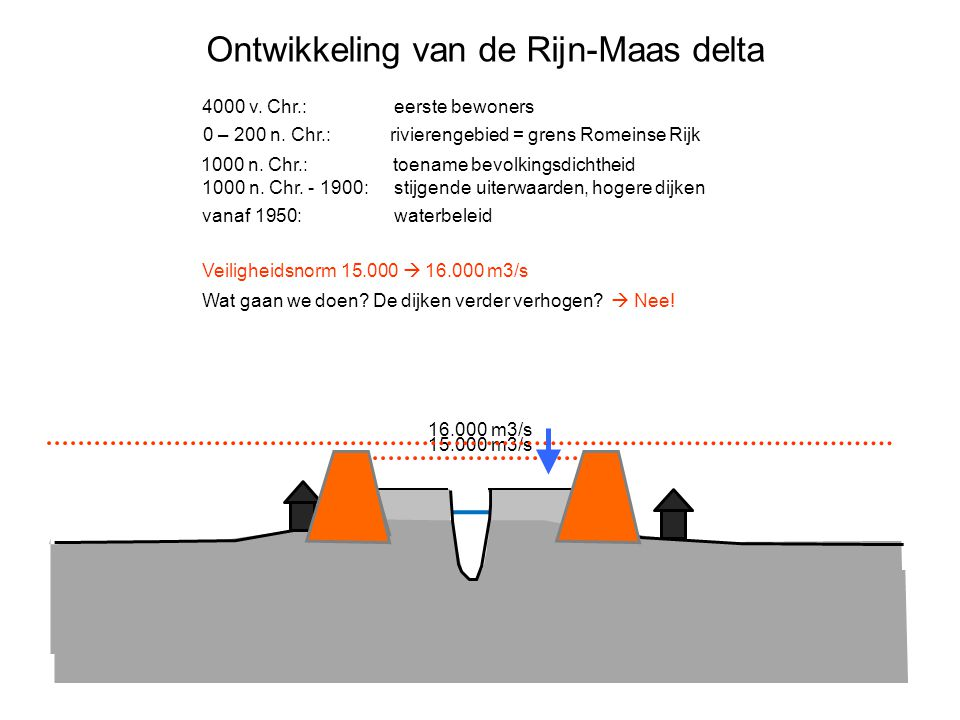 Ontwikkeling van de Rijn-Maas delta 4000 v. Chr.: eerste bewoners 0 – 200 n. Chr.: rivierengebied = grens Romeinse Rijk 1000 n. Chr.: toename bevolkin