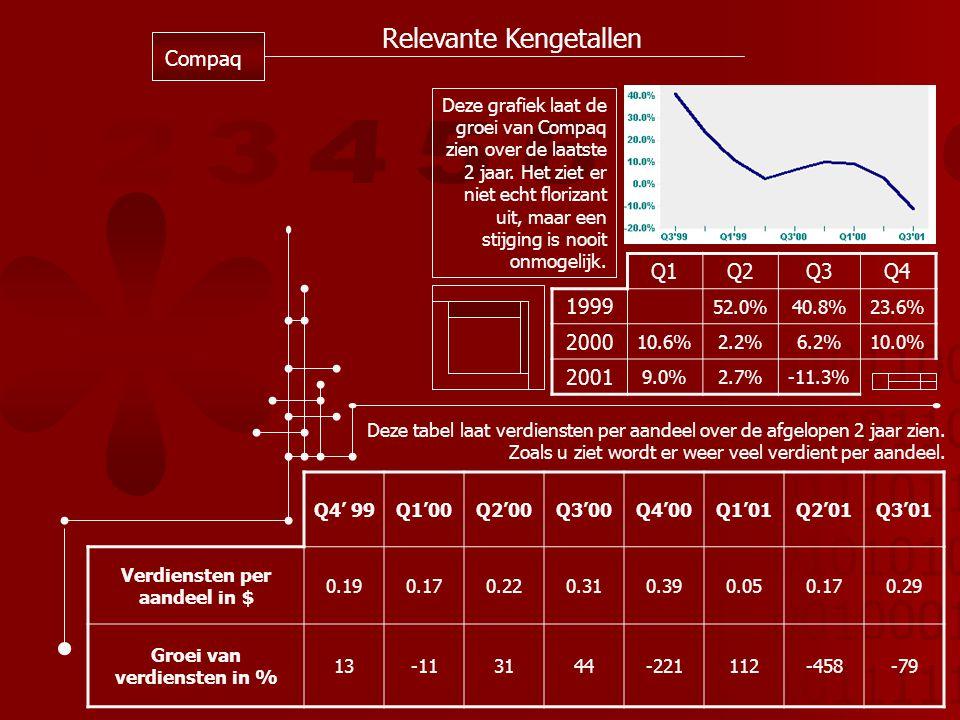 01011001 01101101 01110110 01010101 00100010 10111110 Relevante Kengetallen Compaq Q1Q2Q3Q4 1999 52.0%40.8%23.6% 2000 10.6%2.2%6.2%10.0% 2001 9.0%2.7%-11.3% Deze grafiek laat de groei van Compaq zien over de laatste 2 jaar.