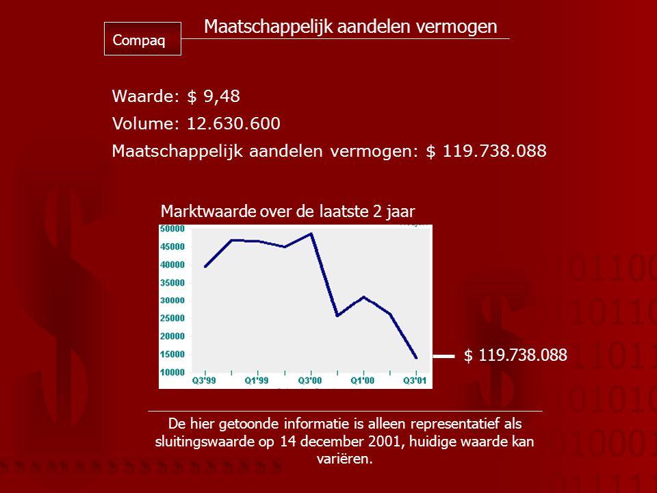 01011001 01101101 01110110 01010101 00100010 10111110 Maatschappelijk aandelen vermogen Compaq Waarde: $ 9,48 Volume: 12.630.600 Maatschappelijk aandelen vermogen: $ 119.738.088 Marktwaarde over de laatste 2 jaar $ 119.738.088 De hier getoonde informatie is alleen representatief als sluitingswaarde op 14 december 2001, huidige waarde kan variëren.