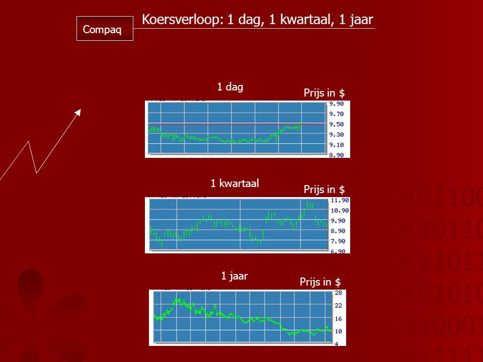 01011001 01101101 01110110 01010101 00100010 10111110 1 dag 1 kwartaal 1 jaar Prijs in $ Koersverloop: 1 dag, 1 kwartaal, 1 jaar Compaq