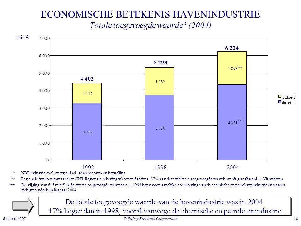 © Policy Research Corporation 106 maart 2007 ECONOMISCHE BETEKENIS HAVENINDUSTRIE Totale toegevoegde waarde* (2004) De totale toegevoegde waarde van d